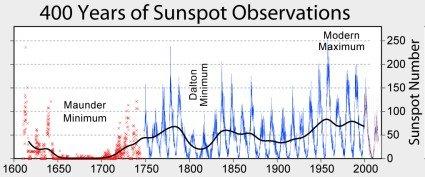 solar minimum sunspot chart